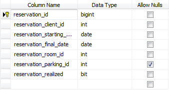 sql database hotels baza danych hotele tutorial sql server
